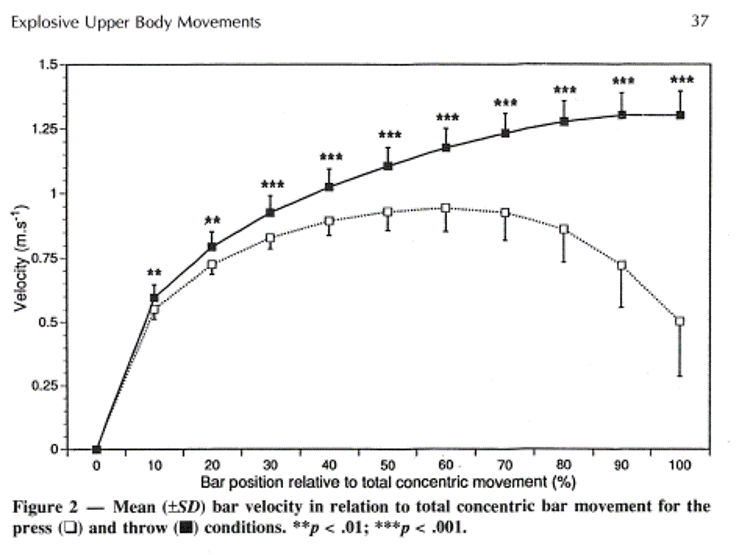 velocit graph
